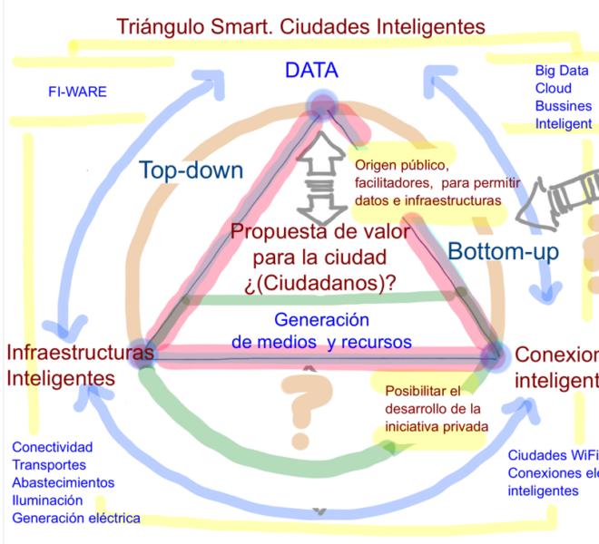 Smart Cities @fmorcillo P11