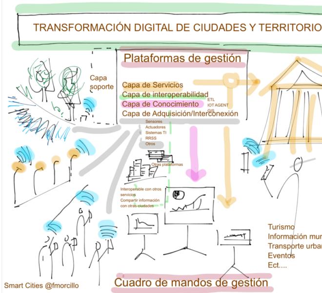 Smart Cities @fmorcillo P25
