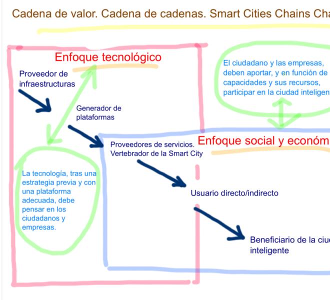 Smart Cities @fmorcillo P4